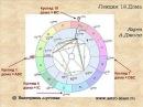 Лекция 12 Дома гороскопа