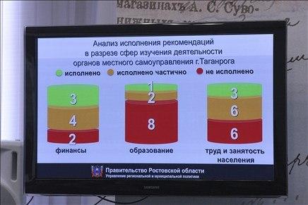 Губернатор Ростовской области Василий Голубев требует отставки мэрии города Таганрога. ВИДЕО