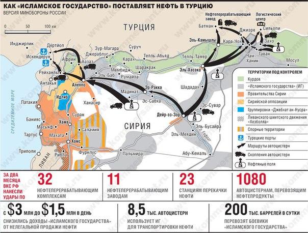 контрактные запчасти сколько в сирии нефти зверек