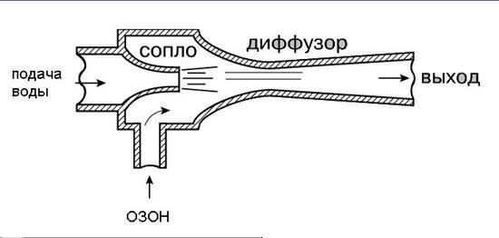 Схема очистки воды озоном в