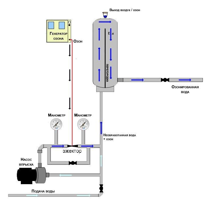 схема озонирования воды 2.JPG.