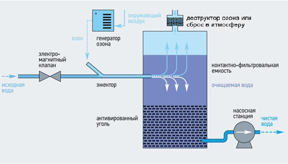 схема озонирования воды 1.JPG.