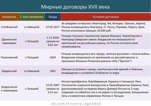 откройте основные войны россии в 19 веке таблица дают классы