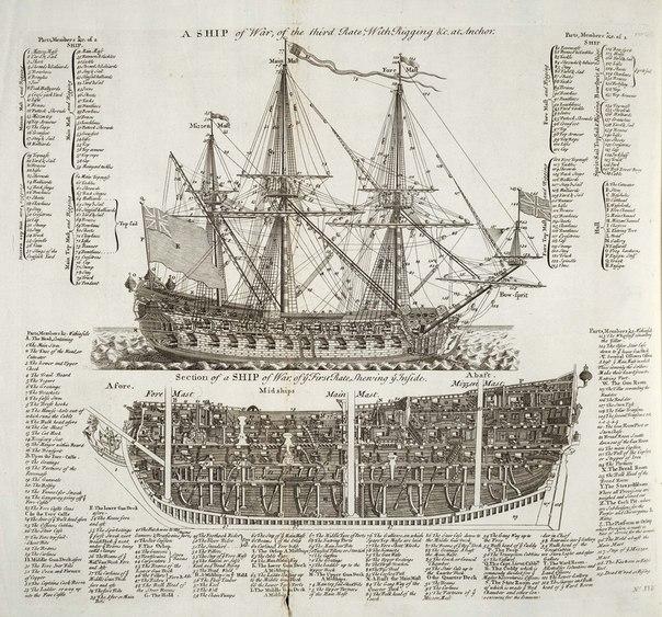 корабля XVIII века из