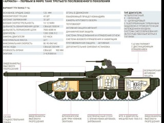 Российский танк Т-14 «Армата».  Описание, характеристики