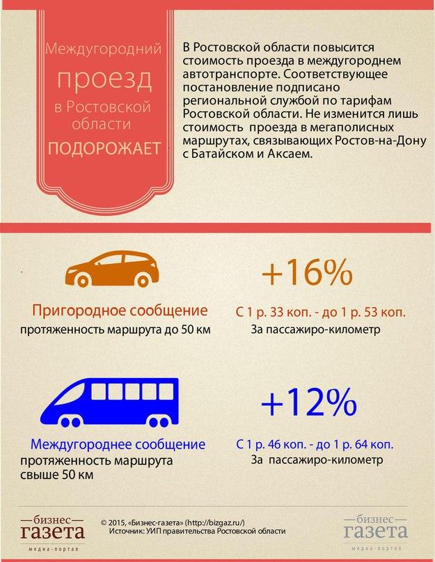 На Дону подородает проезд в междугороднем автотранспорте [Инфографика]