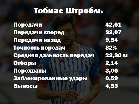 Тобиас Штробль