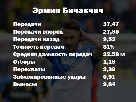 Эрмин Бичакчич