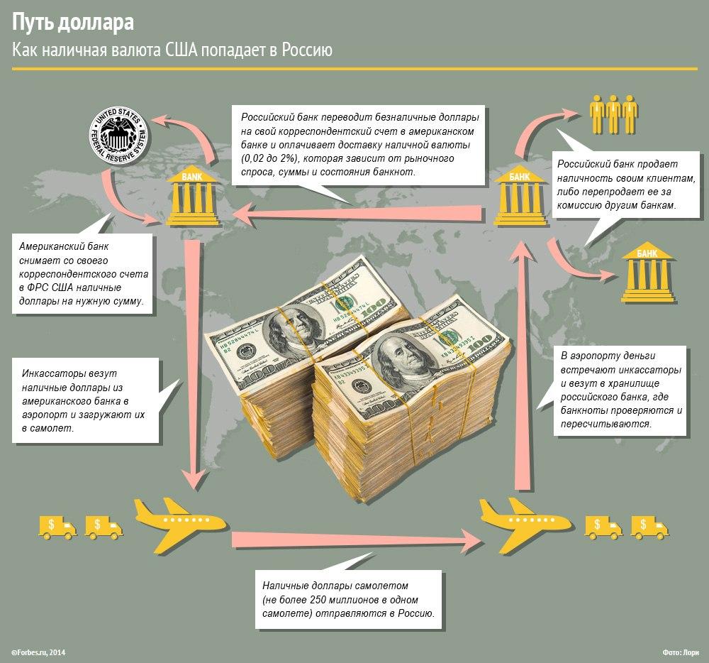 Путь доллара из США в Россию