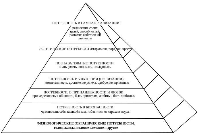 Пирамида человеческих ценностей по А. Маслоу