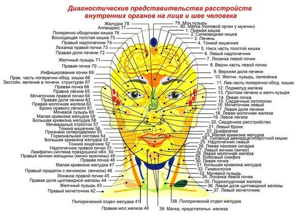 прыщи у основания носа Прыщи на носу Причины, лечение