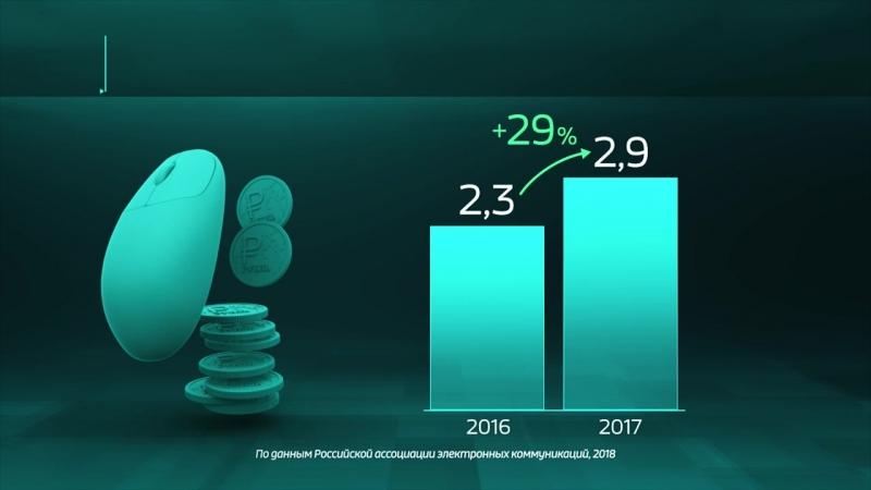 Россия в цифрах. За счет чего растет российский интернет-рынок?