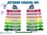 Взаимодействие уровней сетевой модели OSI (ч2)