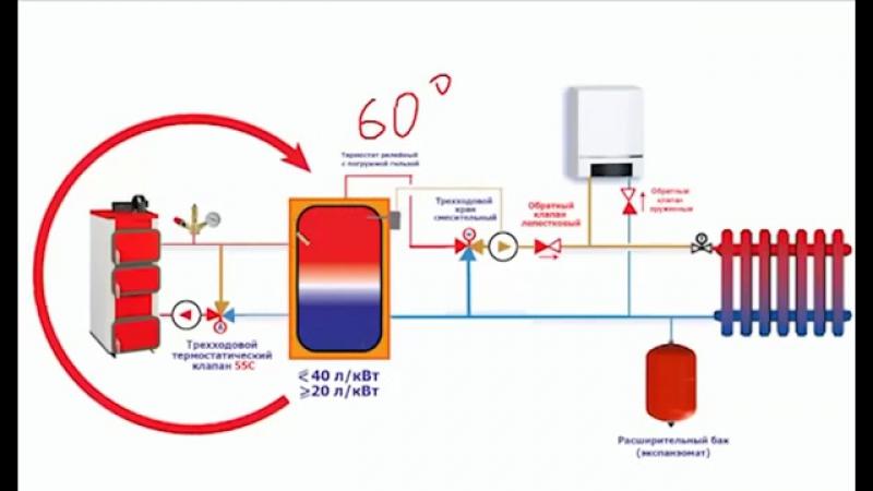 Как подключить теплоаккумулятор к твердотопливному котлу своими руками Строим дом сами Строим дом сами