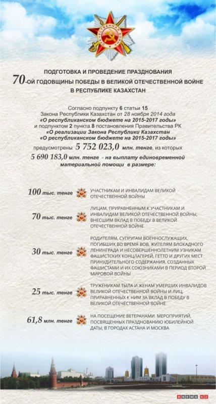 Инфографика: Ұлы Жеңістің 70 жылдығын атап өту аясында ардагерлерге көрсетілетін көмек