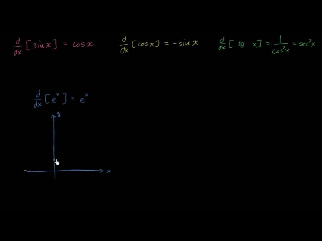 Производные sin x, cos x, tg x, e^n и ln x