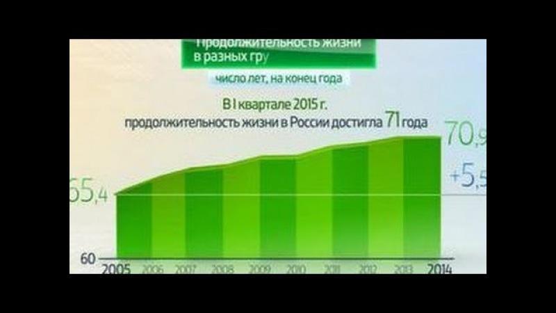 Россия в цифрах. Продолжительность жизни
