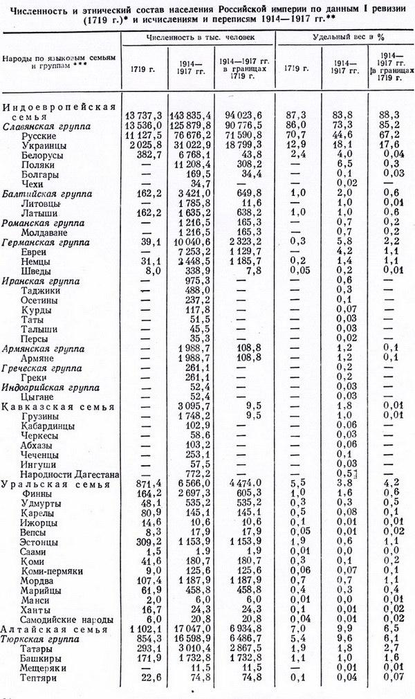 Национальный состав Российской Империи NGLamNkDNpE