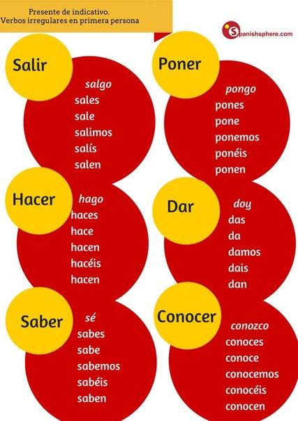 gustar как использовать Сослагательное наклонение в испанском языке (El Subjuntivo.