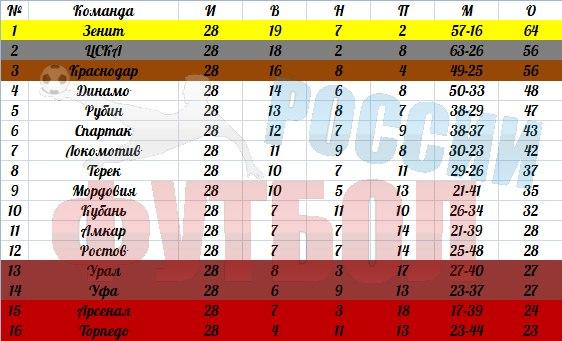 чемпионат россии по футболу 2014 2015 турнирная таблица расписание игр
