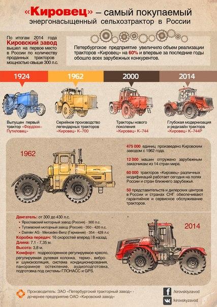 Трактора БУ и новые в городе Иваново