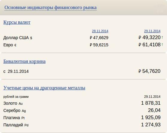 СВОДКА ОСНОВНЫХ ИНДИКАТОРОВ ФИНАНСОВОГО РЫНКА НА 29.11.2014- КУРСЫ В