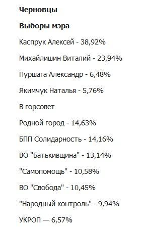 БПП будет иметь абсолютное большинство депутатов в местных советах, - Кононенко - Цензор.НЕТ 8511