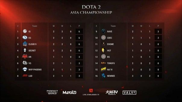 дота 2 турнирная таблица интернешнл 2016