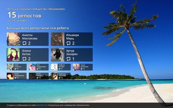 Лайкомер показал, кто наиболее активен на странице сообщества likemetr