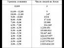 Таблица индексов уровней ВИБРАЦИИ Души тела сознания