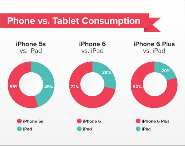 iPhone 6 Plus становится альтернативой iPad