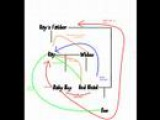 I'm My Own Grandpa- Ray Stevens ( with family tree diagram)
