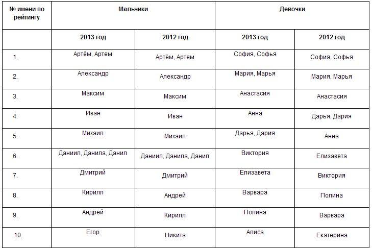 Имена для мальчиков и их значения, Православные