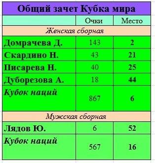 ОЗ КМ 1