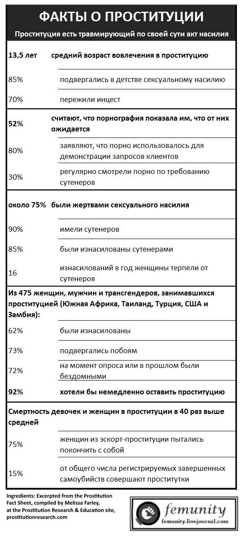 statistika-po-prostitutsii-v-rf