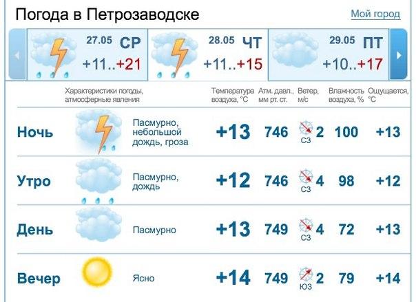Прогноз погоды в августе в челябинске