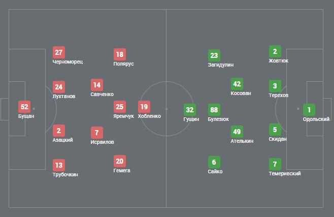 Динамо-2 – Буковина 2:0. Седьмое фиаско кряду - изображение 1