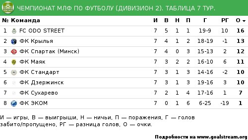 таблица чемпионата