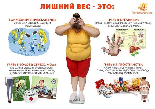 Лечение избыточного веса лечение ожирения  Киев