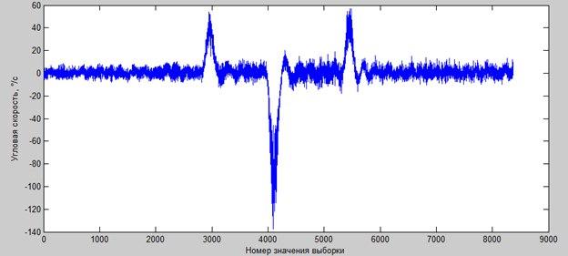 AHRS cpp Part III : Kalman filtering | Nova Lander