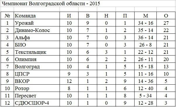 чемпионат россии по футболу 2014 2015 турнирная таблица результаты 5 тур