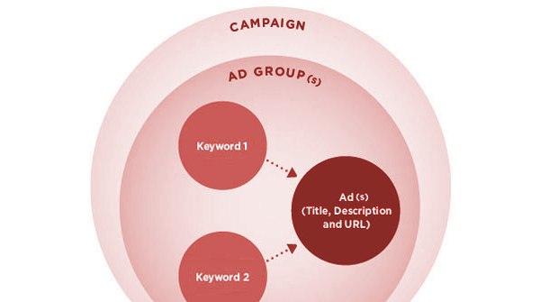 Как структурировать аккаунт в системах контекстной рекламы (Google Adwords, Яндекс Директ)?