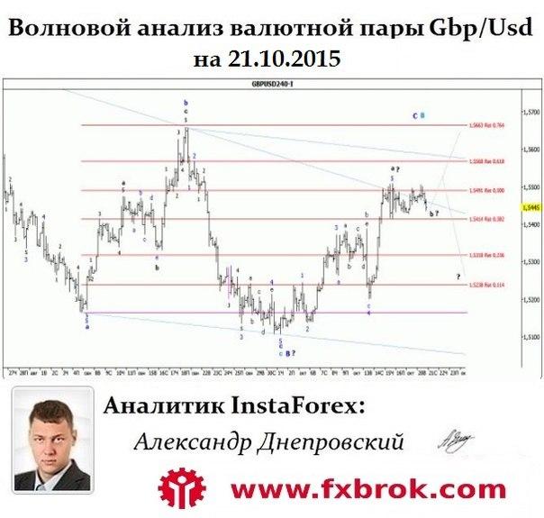 Лучший брокер Азии и СНГ- InstaForex теперь в  Днепропетровске. - Страница 23 ShXj8rk8S5U