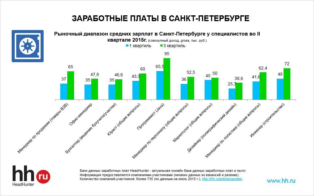 заработные платы в Санкт-Петербурге