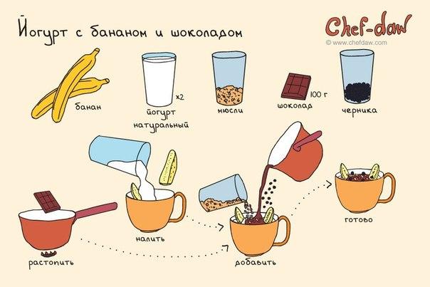 как приготовить завтрак быстро и вкусно