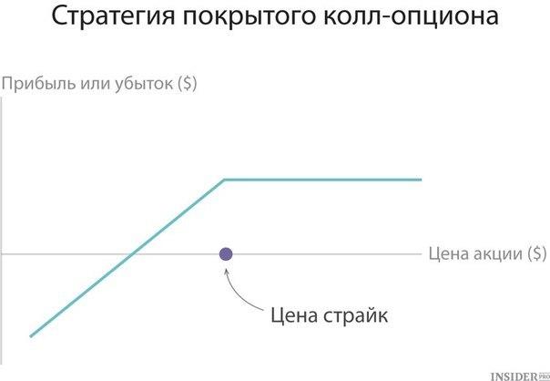 железный кондор опционы пример