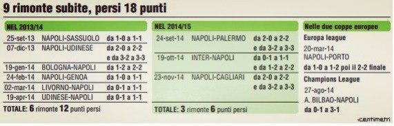 Под руководством Бенитеса Наполи 11 раз упускал победы, ведя по ходу матча