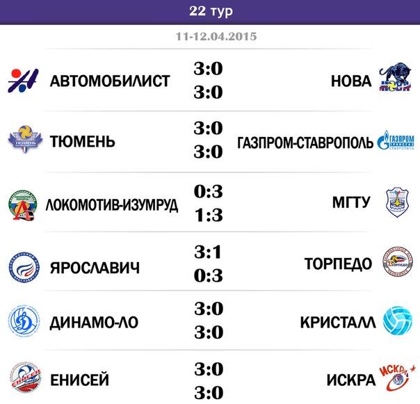 результаты чемпионата россии по футболу 2014 2015 17 тур