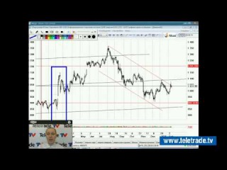 Юлия Корсукова. Украинский и американский фондовые рынки. Технический обзор. 11 февраля. Полную версию смотрите на www.teletrade.tv