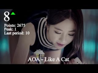 JaKoFePoG Chart - Top-20 (7-th period) [2015] (k-pop & j-pop music)